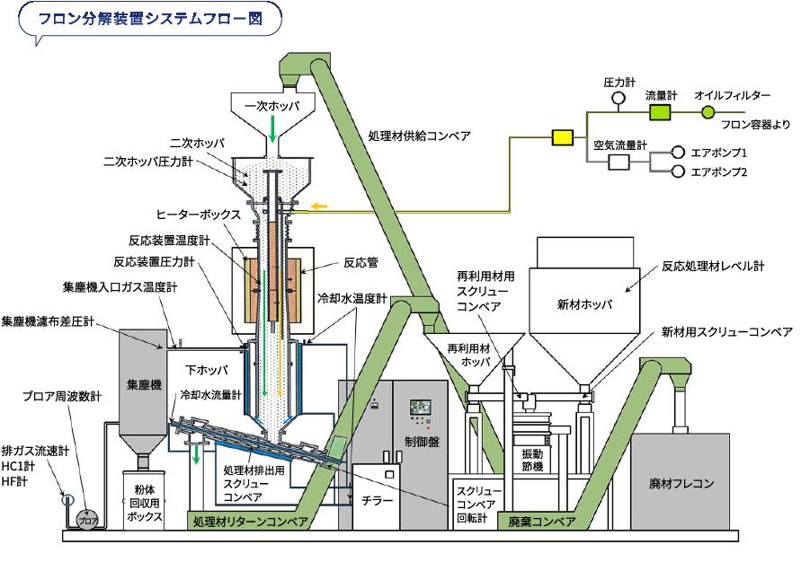 フロン分解装置システムフロー図